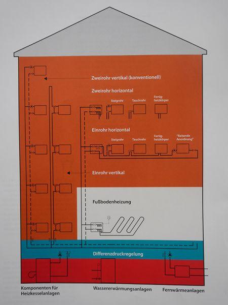 hydraulischer abgleich m ller sanit r. Black Bedroom Furniture Sets. Home Design Ideas